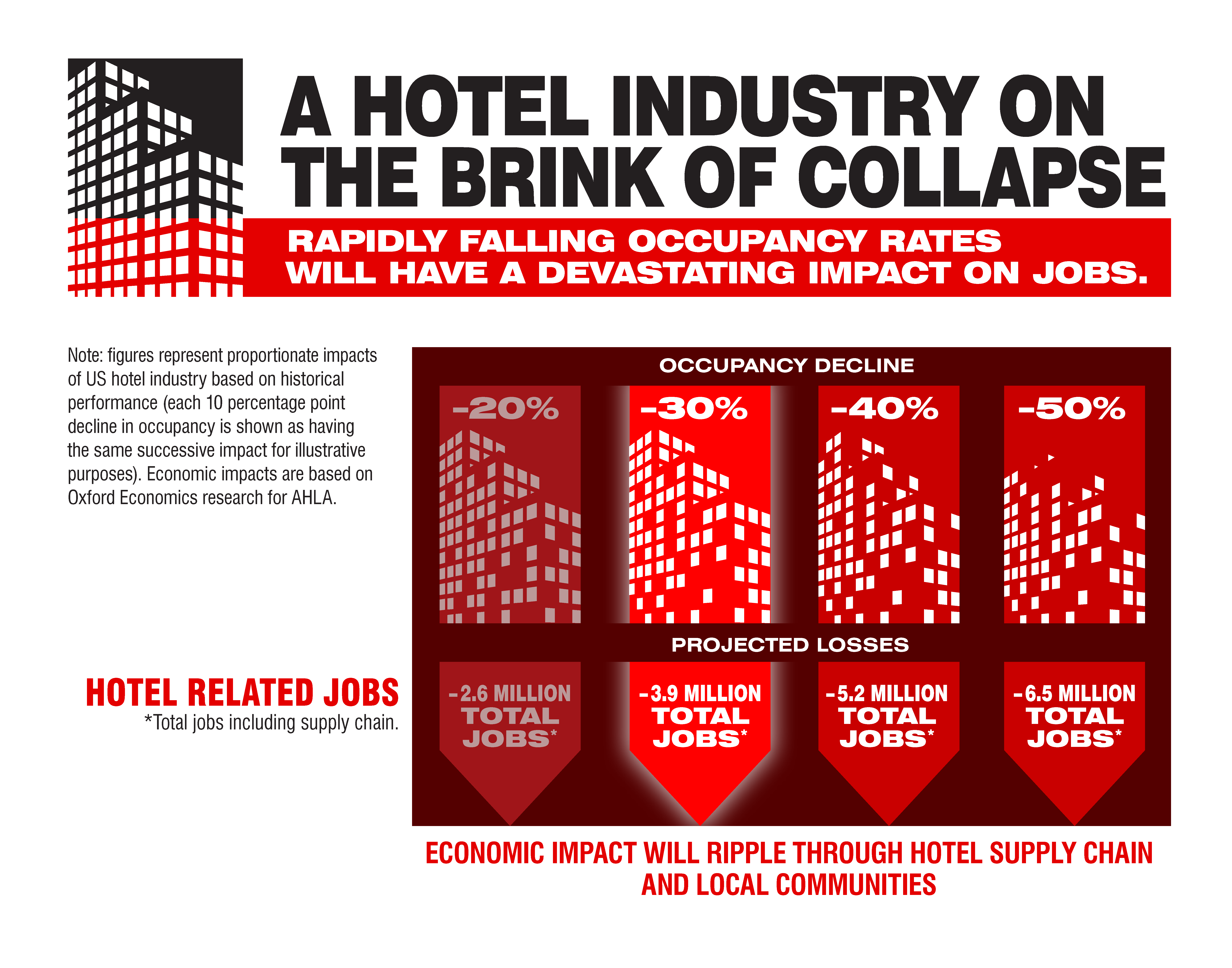 industry on the brink of collapse